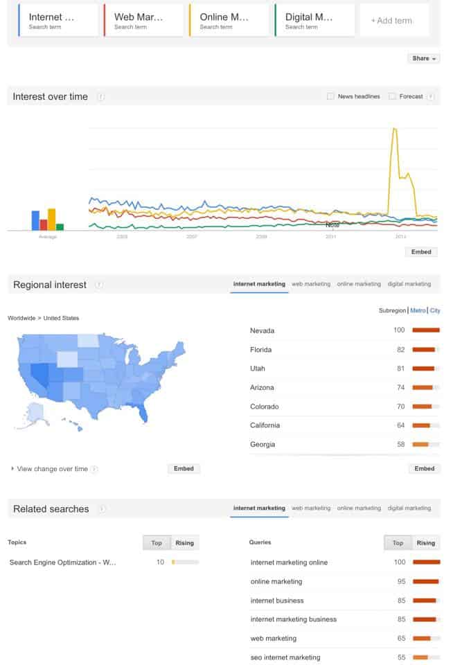 Google Trends Keywords Comparison in the USA