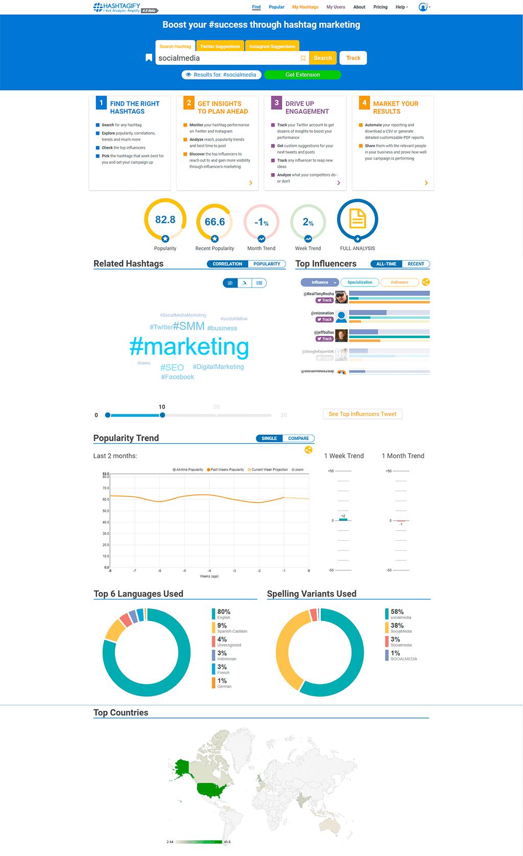 Search Hashtag - Hashtagify