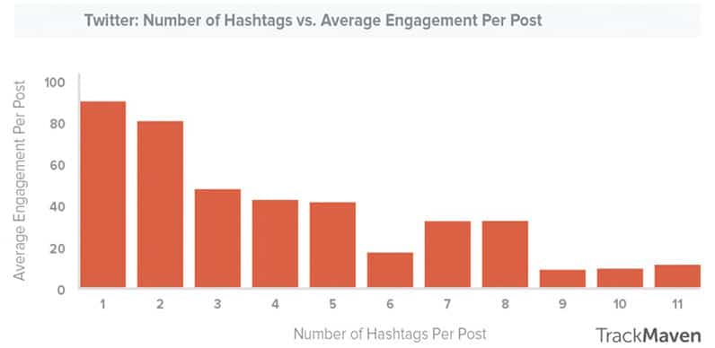 TrackMaven chart about the optimal number of hashtags