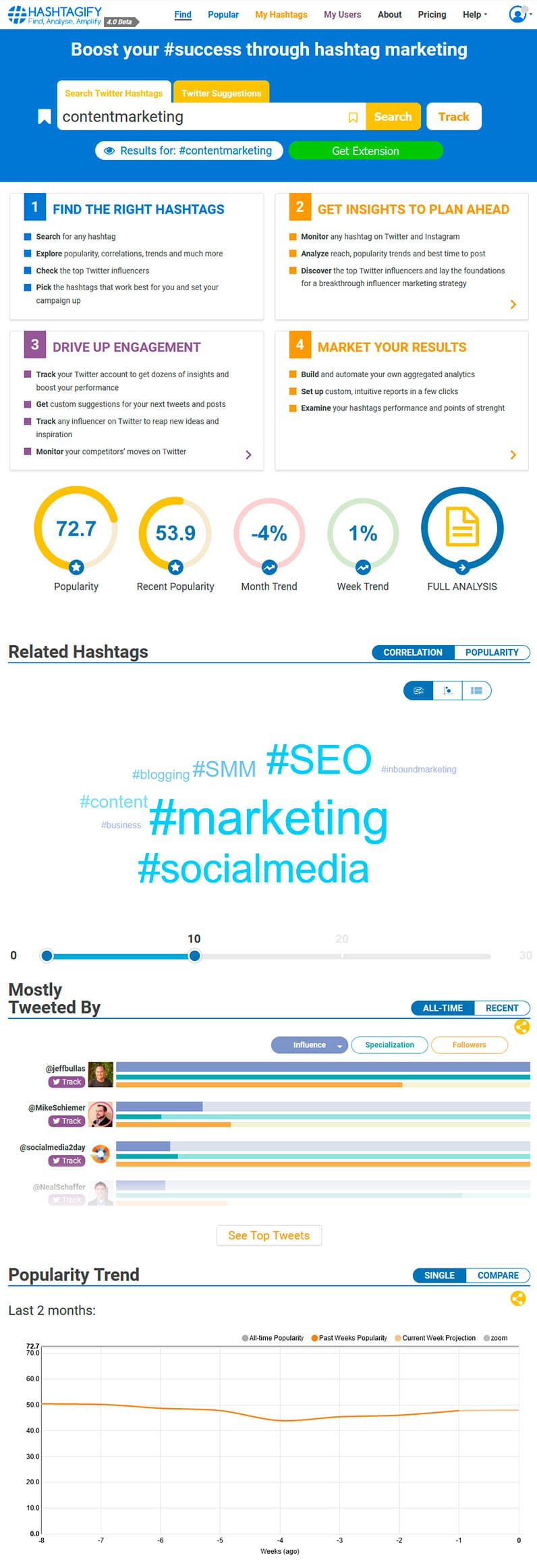 Hashtagify overview for contentmarketing hashtag