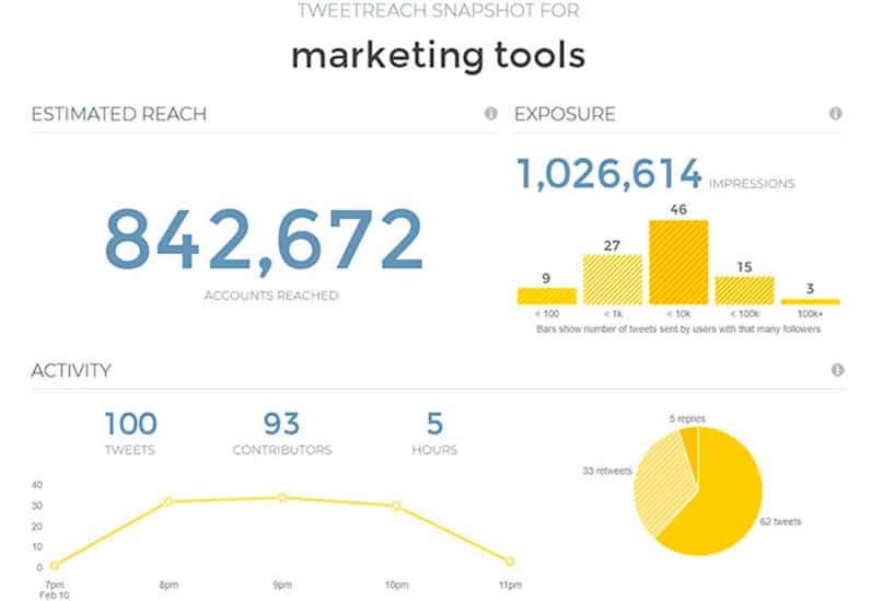 Tweetreach snapshot for marketing tools
