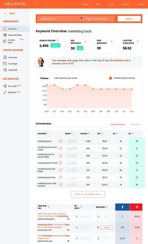 Neil Patel's Ubersuggest keyword analysis tool