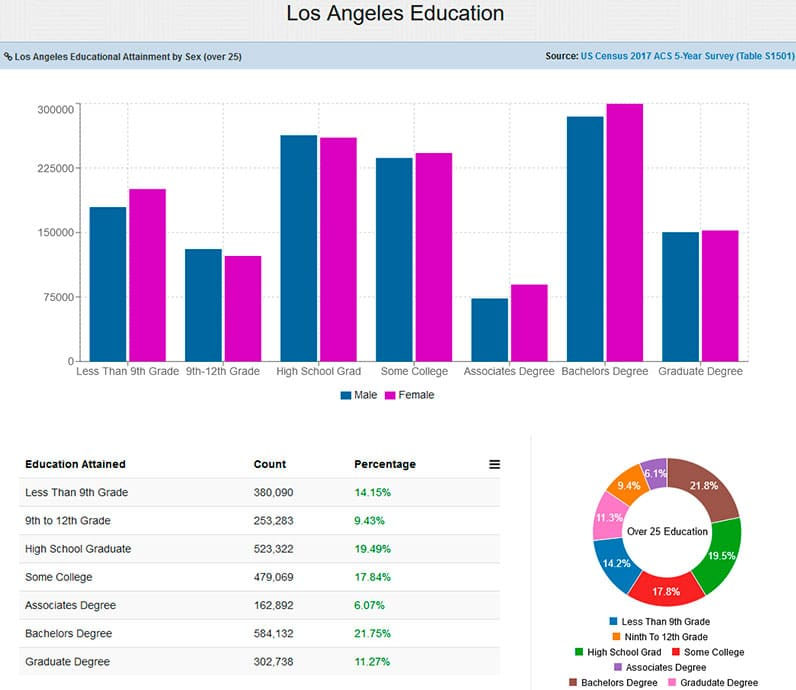 Los Angeles Educational Attainment by Sex (over 25) graphs. Source: US Census 2017.