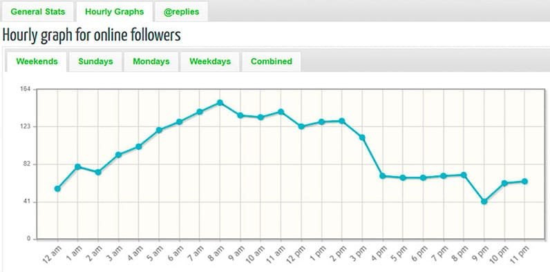Graph showing hourly online followers