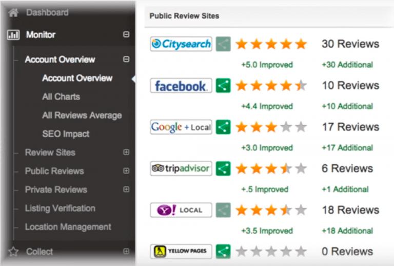 ReviewInc Public Review Sites