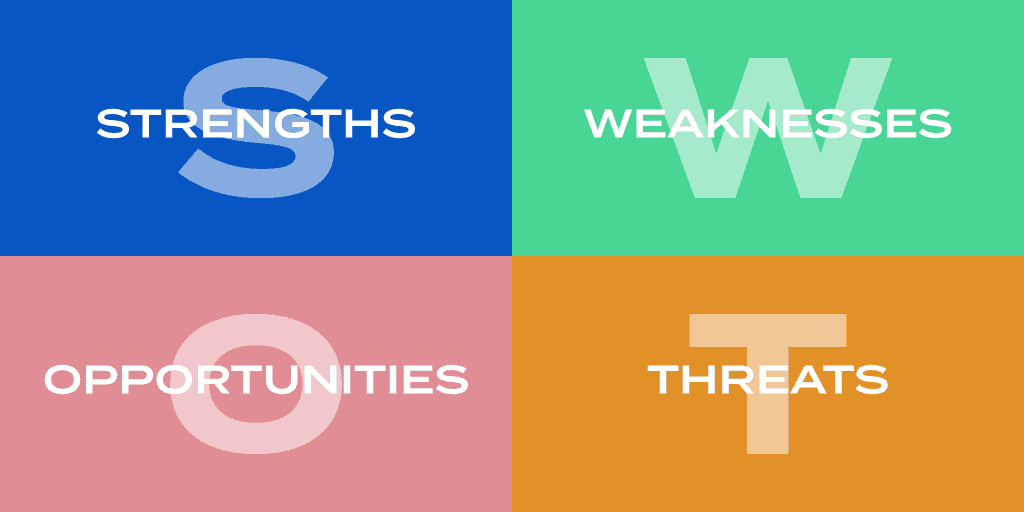 SWOT analysis: Strengths, Weaknesses, Opportunities, Threats.