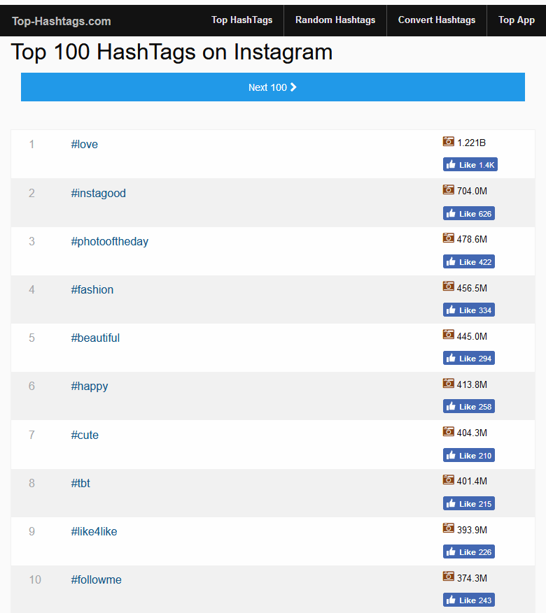 Top-Hashtags homepage showing top 100 hashtags on Instagram