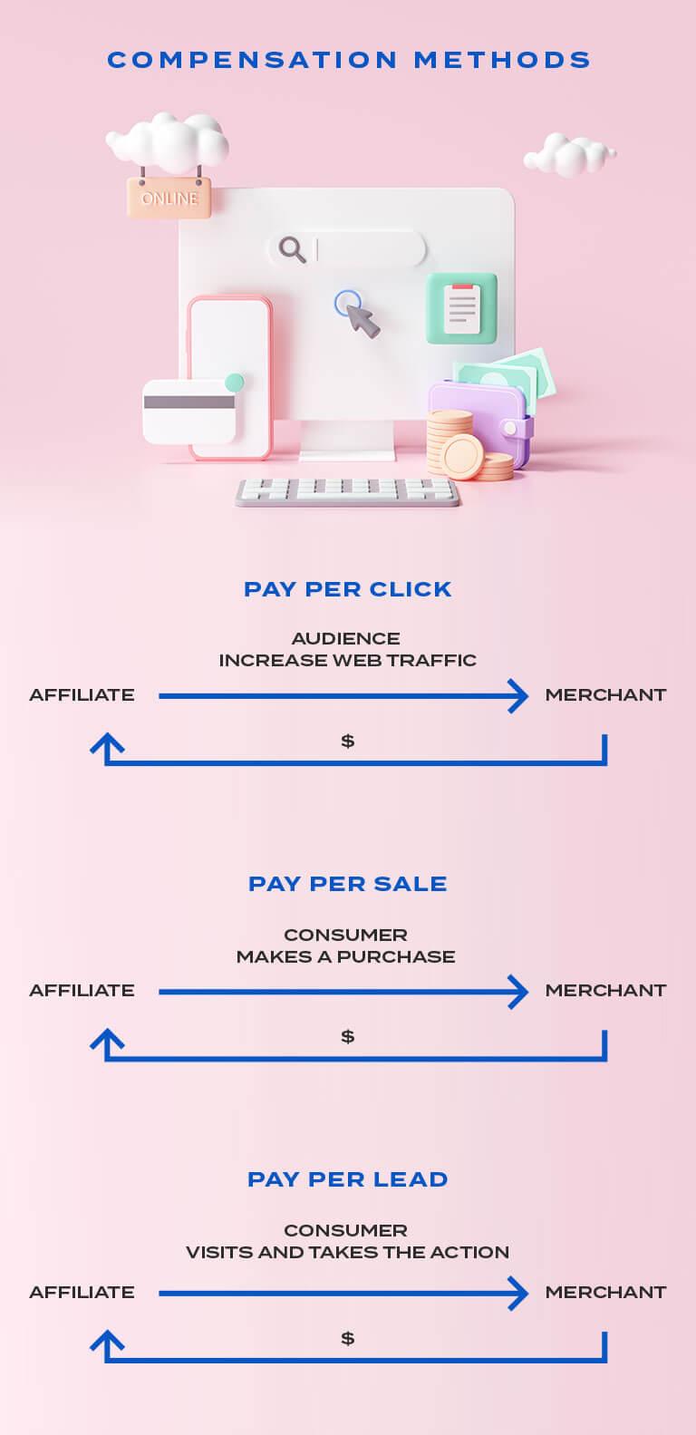 affiliate marketing compensation methods